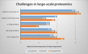 challenges-in-large-scale-proteomics