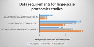 requirements-large-scale-proteomics
