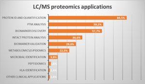 proteomics-applications