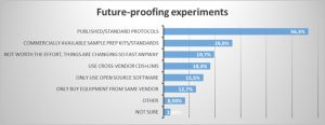future-proofing-experiments