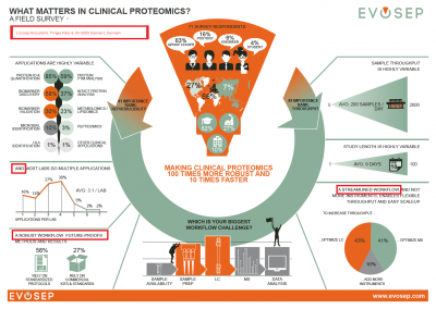1. An Introduction to Evosep – What Matters in Clinical Proteomics