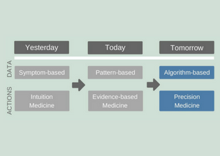 2. Today, Tomorrow – Where is Clinical Proteomics Right Now?