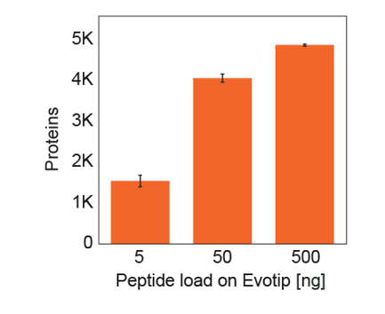 Average protein identifications from five technical replicates with the Extended method.