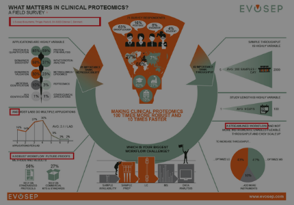 1. Welcome to Evosep - what matters in clinical proteomics?