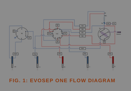 Matthias Mann's lab and Jesper Olsen Group presents key results featuring the Evosep One