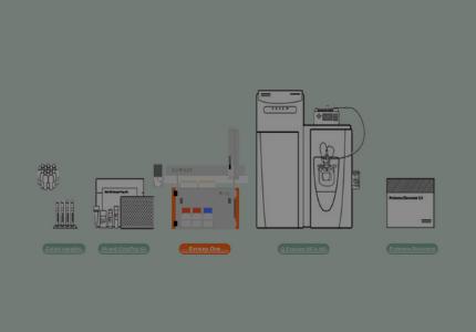 Standardized workflows for large cohort plasma profiling